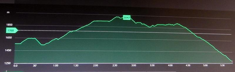 Вверх - 780 м, вниз - 917 м. Протяжённость 8 км. Старт в 6:45, финиш в 15:50. Время в пути - 9 ч 05 м (по книге - 7 ч).