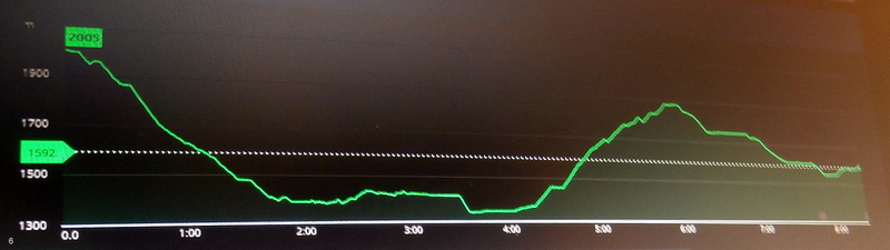 Вверх - 643 м, вниз - 1033 м. Протяженность - 27 км (!!!). Старт в 8:00, финиш в 19:00. Время в пути - 11 часов (по книге - 8 ч).