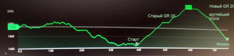 Вверх - 650 м, вниз - 545 м. Протяжённость прблизительно 7 км. Старт в 7:15, финиш в 13:00. Время в пути 5 ч 30 м (по книге - 4 ч 15 м)
