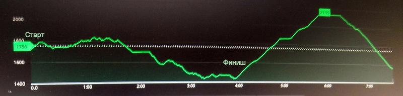 Вверх - 380 м, вниз - 640 м. Протяженность примерно 9,5 км. Старт в 8:50. Финиш в 14:50. Время в пути - 6 часов ( по книге - 4 ч 25 м)