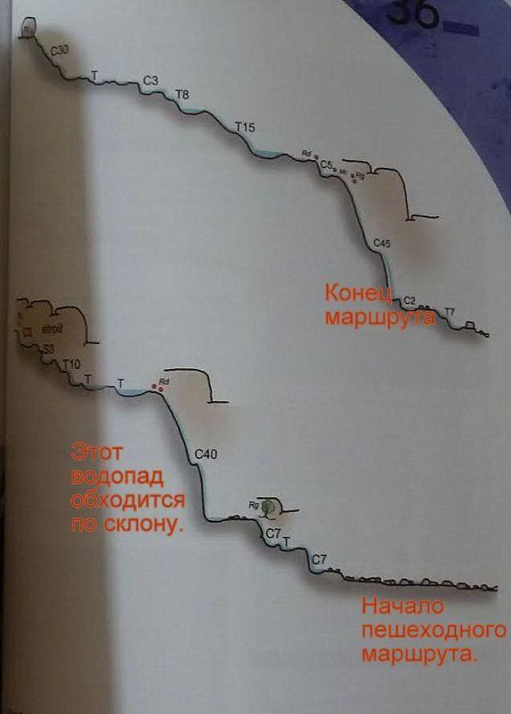 Профиль каньона Пуркарация.